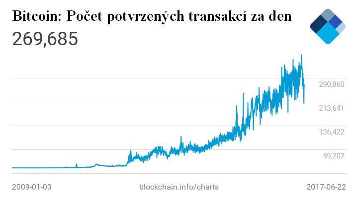 Graf: Bitcoin a počet potvrzených transakcí za den