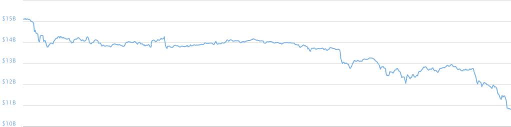Celková hodnota kryptoměn od 16.6.2016 do 23.6.2016