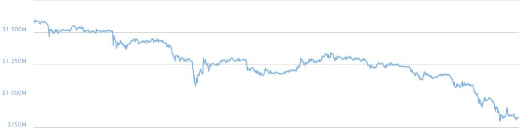 Celková hodnota kryptoměn od 26.5.2013 do 9.6.2013