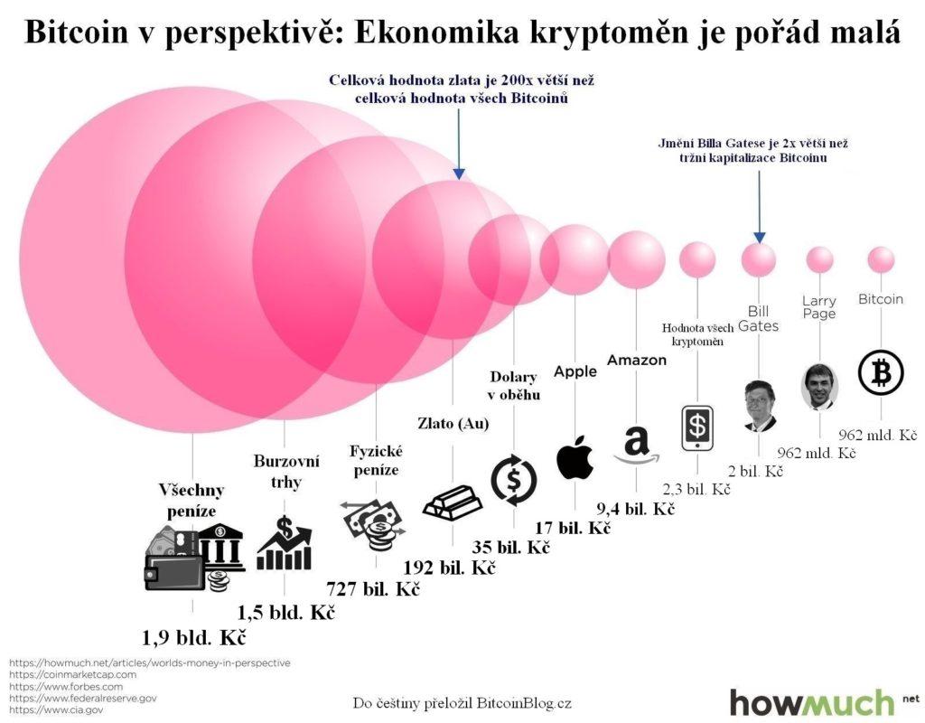 Infografika: Bitcoin v perspektivě aneb ekonomika kryptoměn je pořád malá