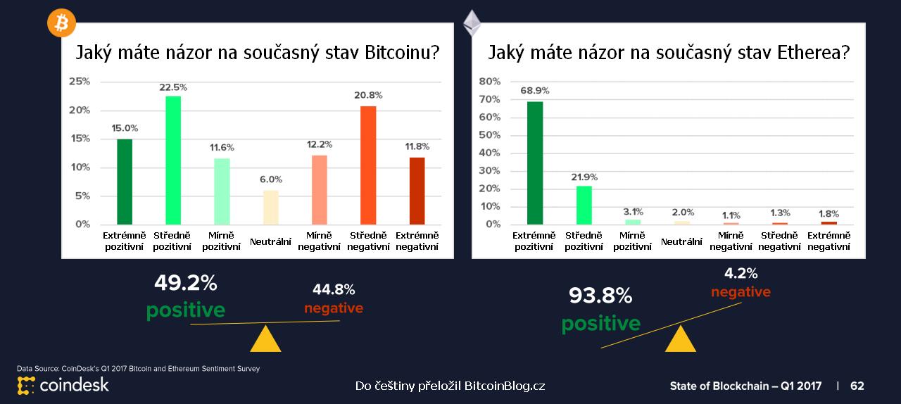 17823405cc1 Studie  Ethereum je vnímáno pozitivněji než Bitcoin