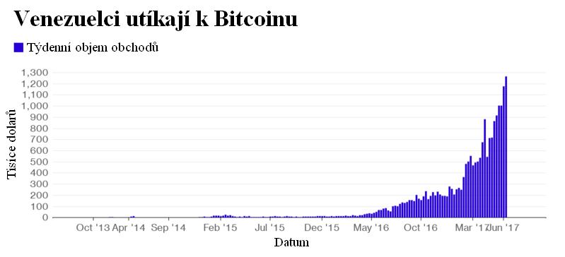 Venezuelci utíkají k Bitcoinu - graf ukazující objem transakcí v amerických dolarech