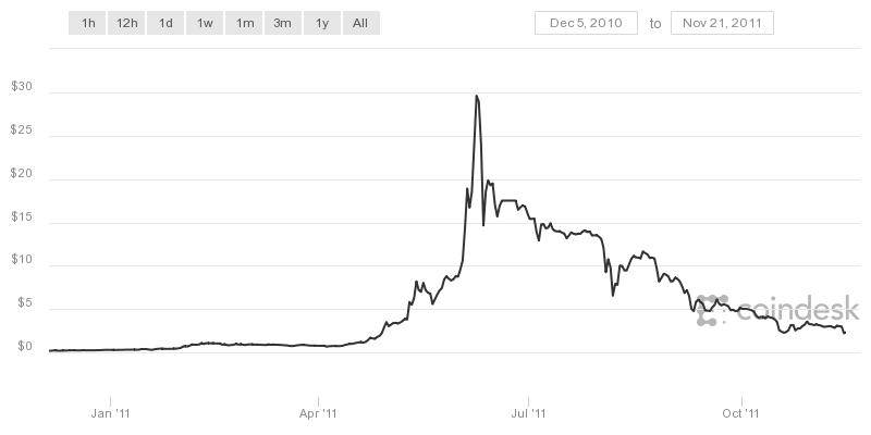 Druhý pád Bitcoinu - 93 procent (2011)