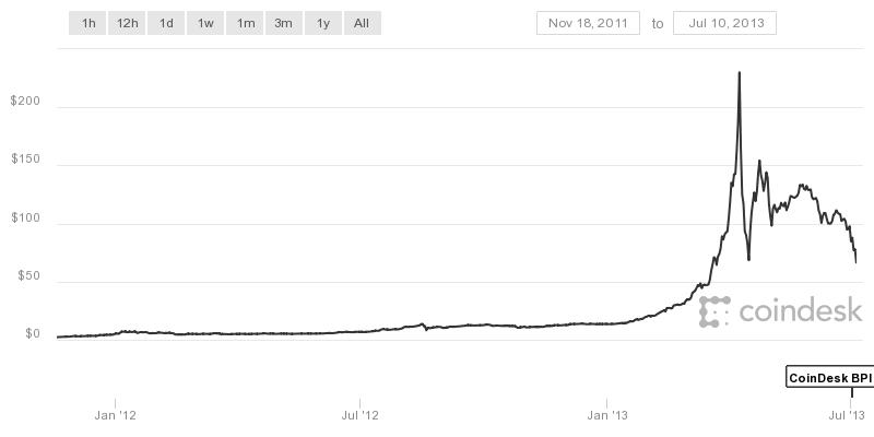 Třetí pád Bitcoinu - 71 procent (2013)