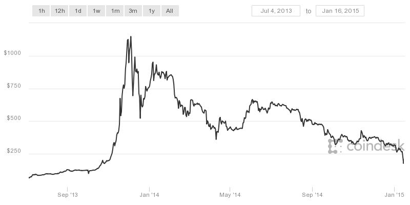 2f47403f6f5 4 největší pády Bitcoinu