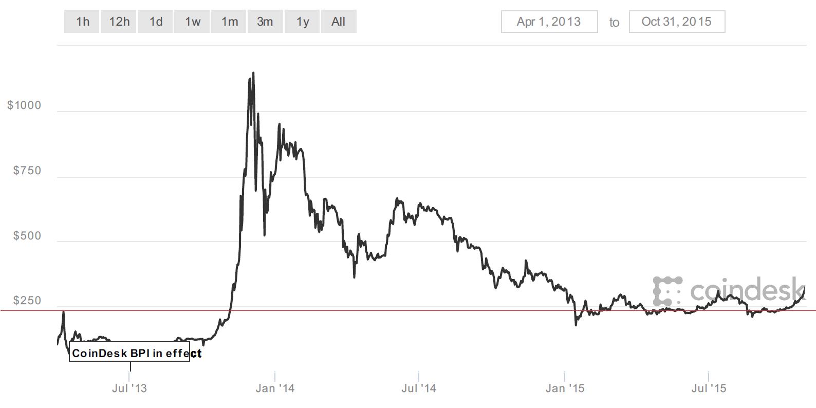 43bbed34092 Podle historických grafů může cena Bitcoinu klesnout až pod 1000 dolarů  (23000 korun)