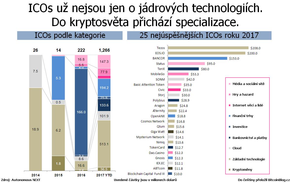 Graf: ICOs už nejsou jen o jádrových technologiích. Do kryptosvěta přichází specializace.