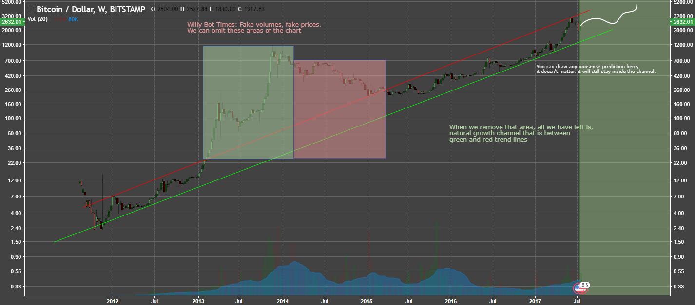 Logaritmická stupnice dokazuje, že Bitcoin není bublinou