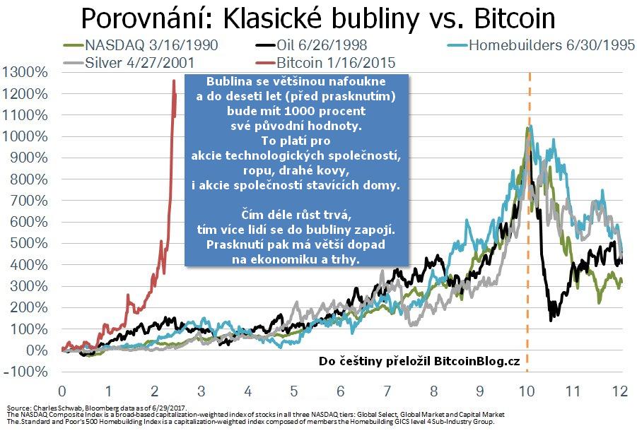 Graf: Porovnání klasické bubliny (NASDAQ, stříbro, ropa, akcie stavebních společností) vs. Bitcoin