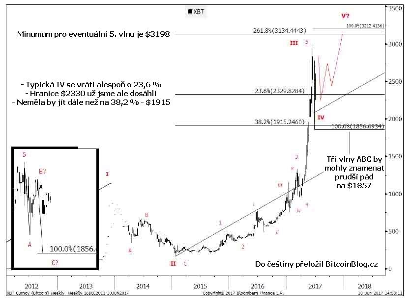 11ff78ec26e Analýza Goldman Sachs  Cena Bitcoinu může stoupnout až o 50 procent