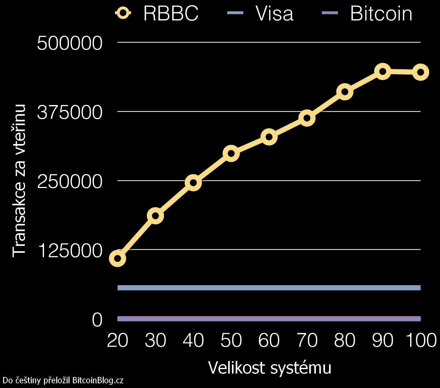 Graf výkonu Red Belly Blockchain v porovnání s Visou a Bitcoinem