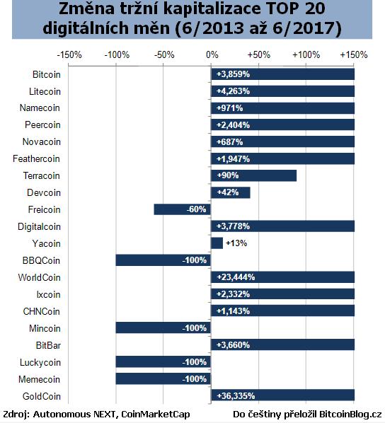 Graf: Procentuální změna tržní kapitalizace TOP 20 digitálních měn (červen 2013 až červen 2017)