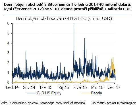 XY bodový graf porovnávající denní objem obchodů Bitcoinu (BTC) s největším zlatým ETF (GLD)