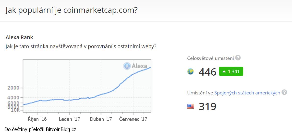 Alexa Rank: Jak populární je CoinMarketCap.com