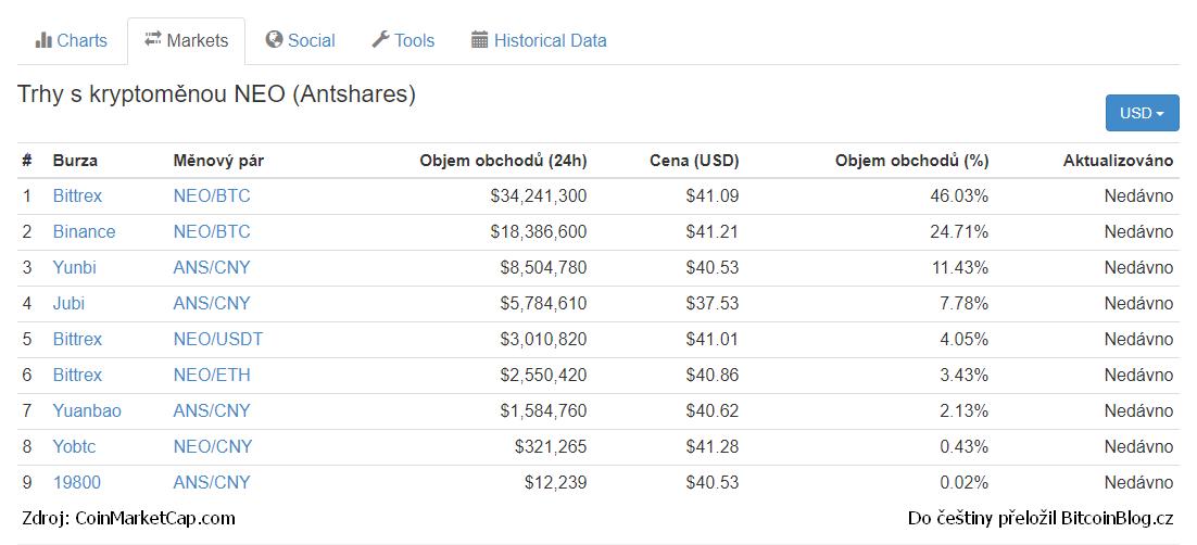 CoinMarketCap.com: 7 burz obchodujících s kryptoměnou NEO (Antshares)