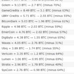 Příběh hloupé velryby: Jak jsem z 600 bitcoinů udělal 200 BTC? Obchodoval jsem s altcoiny!