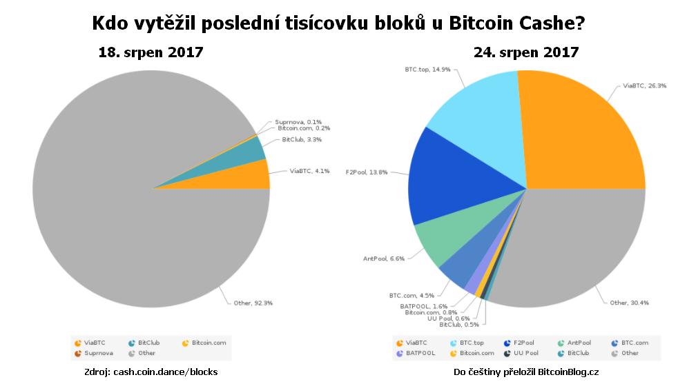 Kruhový graf: Kdo vytěžil poslední tisícovku bloků u Bitcoin Cashe? (Srpen 2017)