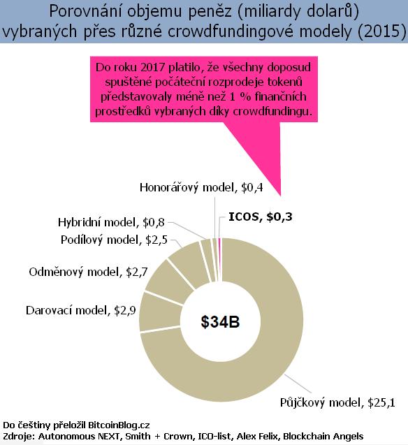 Prstencový graf: ICOs a porovnání objemu peněz vybraných přes různé crowdfundingové modely (2015)