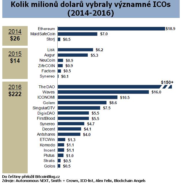 Pruhový graf: Kolik milionů dolarů vybraly významné ICOs v letech 2014, 2015 a 2016