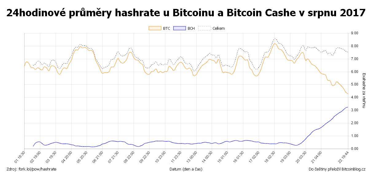 XY bodový graf: 24hodinové průměry hashrate u Bitcoinu a Bitcoin Cashe v srpnu 2017