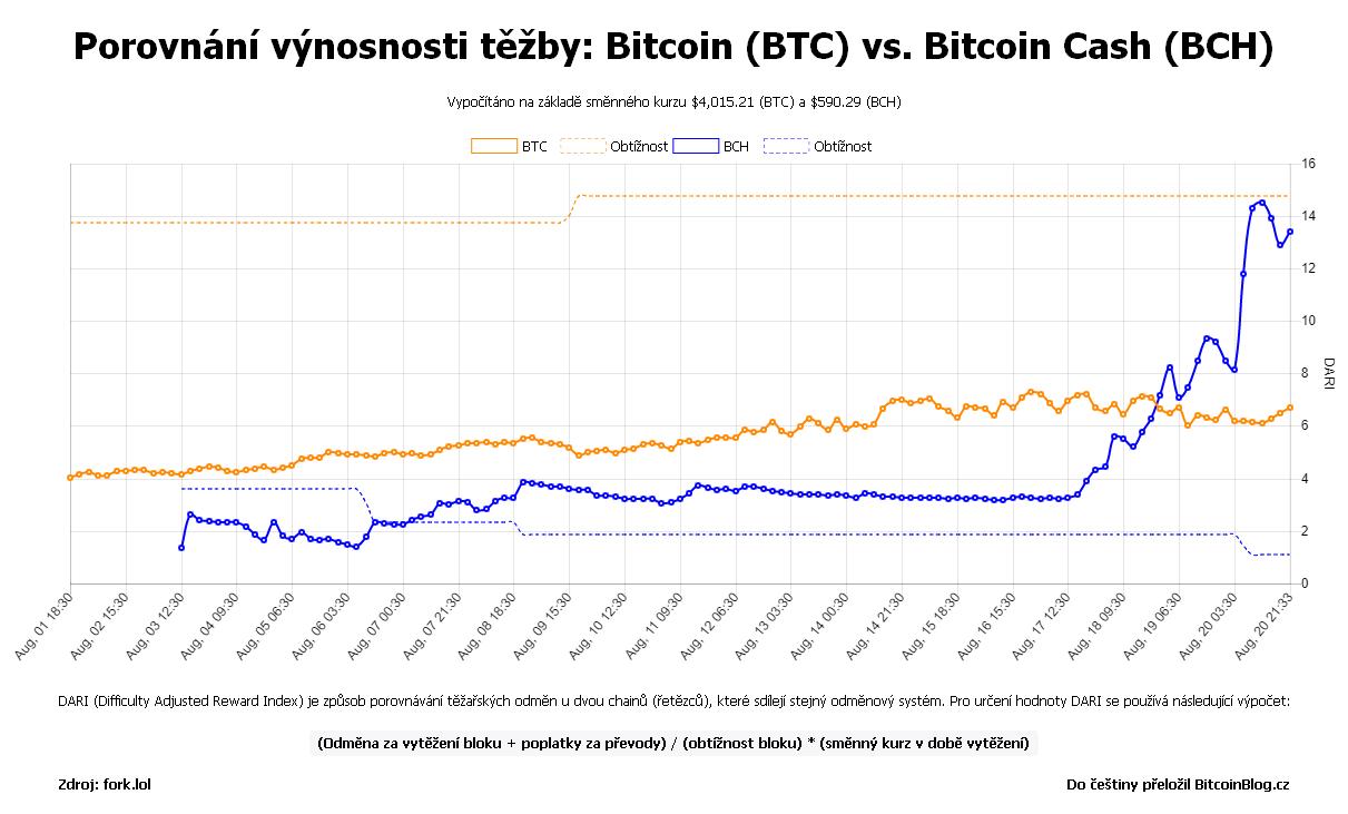 XY bodový graf: Porovnání výnosnosti těžby: Bitcoin (BTC) vs. Bitcoin Cash (BCH)