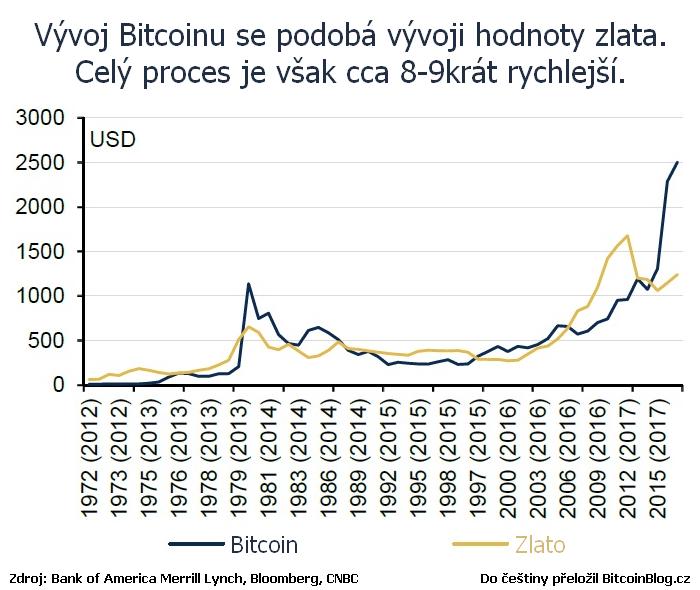 Graf z BofAML: Bitcoin kopíruje vývoj ceny zlata