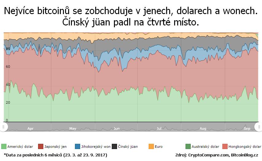 100procentní skládaný plošný graf s daty za posledních 6 měsíců: Nejvíce bitcoinů se zobchoduje v jenech, dolarech a wonech. Čínský jüan padl na čtvrté místo.