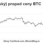 Bitcoin: Současný pád je podobný tomu před forkem