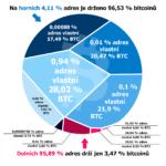 Infografika: Kdo vlastní většinu bitcoinů? Jedno procento nejbohatších (adres)!