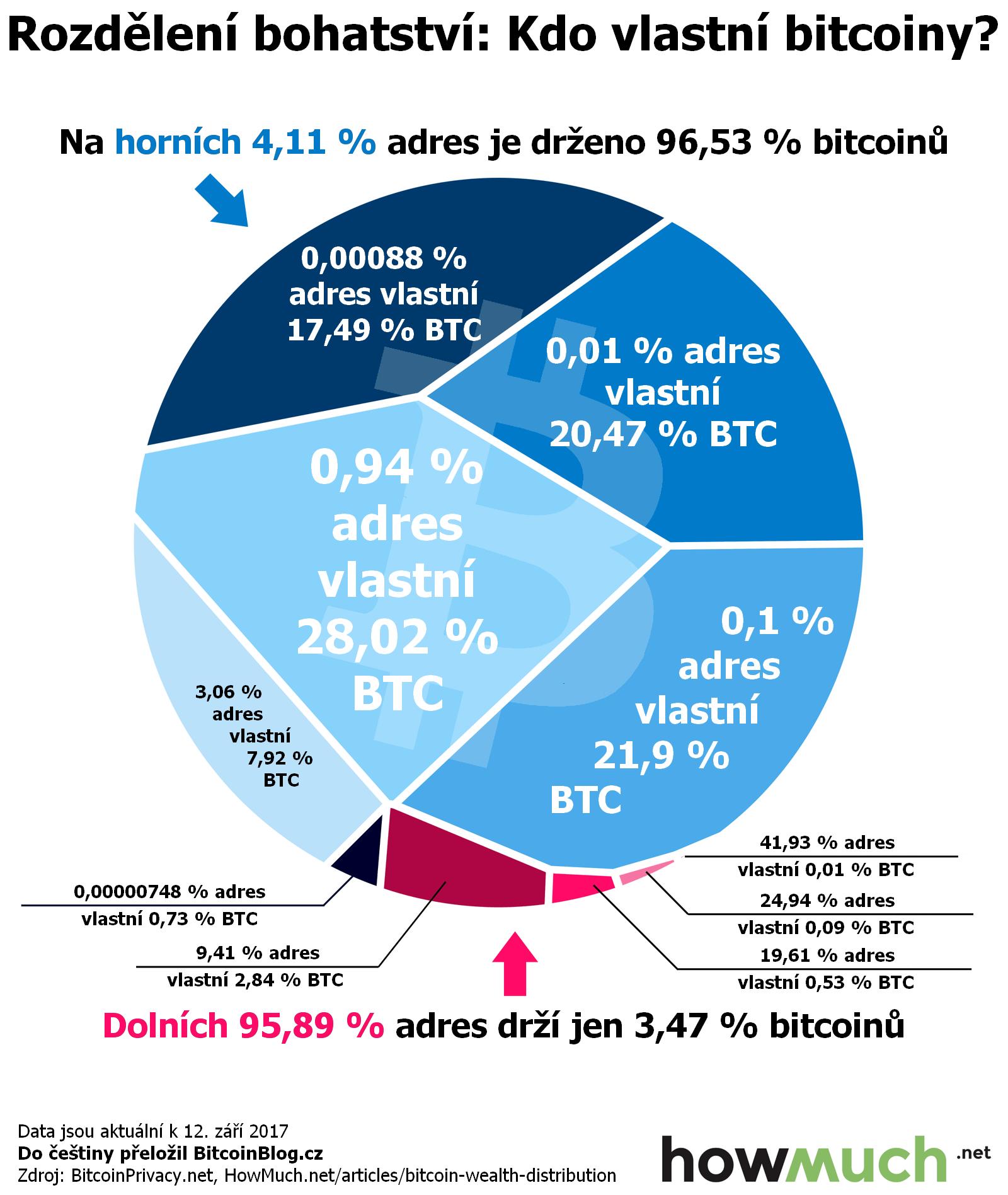 Infografika ukazuje rozdělení bohatství u BTC, aneb kdo vlastně vlastní ty bitcoiny?