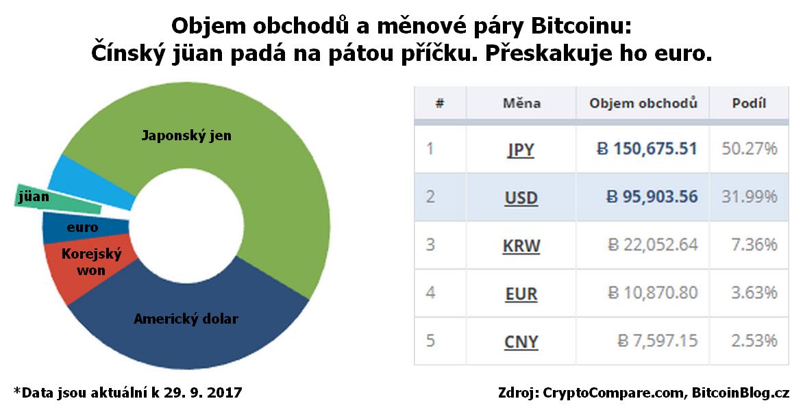 Koblihový graf a tabulka ukazují objem obchodů a měnové páry Bitcoinu: Čínský jüan padá na pátou příčku. Přeskakuje ho euro.