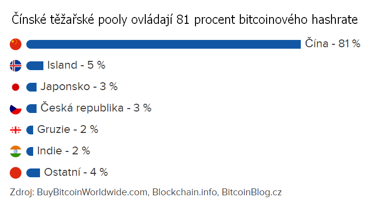 Pruhový graf: Čínské těžařské pooly ovládají 81 procent bitcoinového hashrate