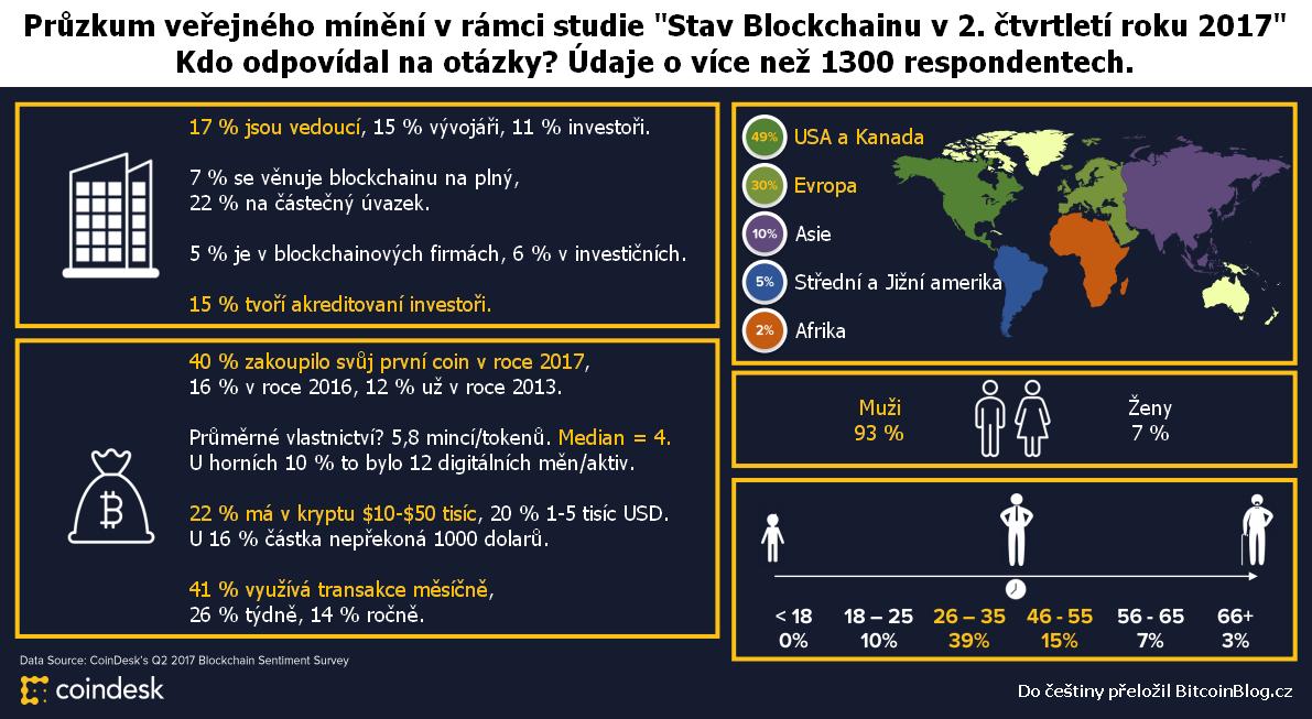 """Průzkum veřejného mínění v rámci studie """"Stav Blockchainu v 2. čtvrtletí roku 2017."""" Kdo odpovídal na otázky? Údaje o více než 1300 respondetech."""