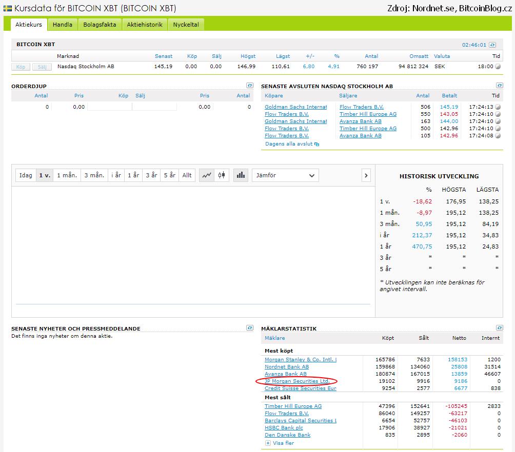 Screenshot: JP Morgan Securities Ltd. investuje do COINXTB na švédské burze Nasdaq Stockholm AB