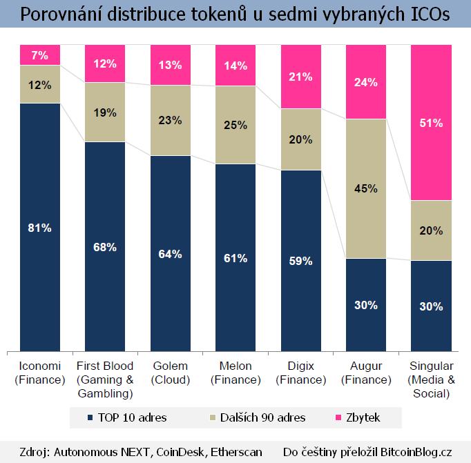 Stoprocentní skládaný graf: Porovnání distribuce tokenů u sedmi vybraných ICOs
