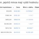 Dražší než Bitcoin? Tuto podmínku splňuje hned 5 kryptoměn