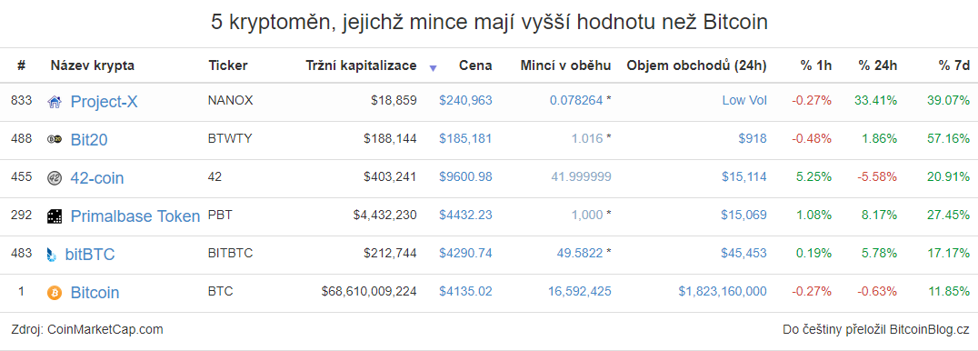 Tabulka: 5 kryptoměn, jejichž mince mají vyšší hodnotu než Bitcoin