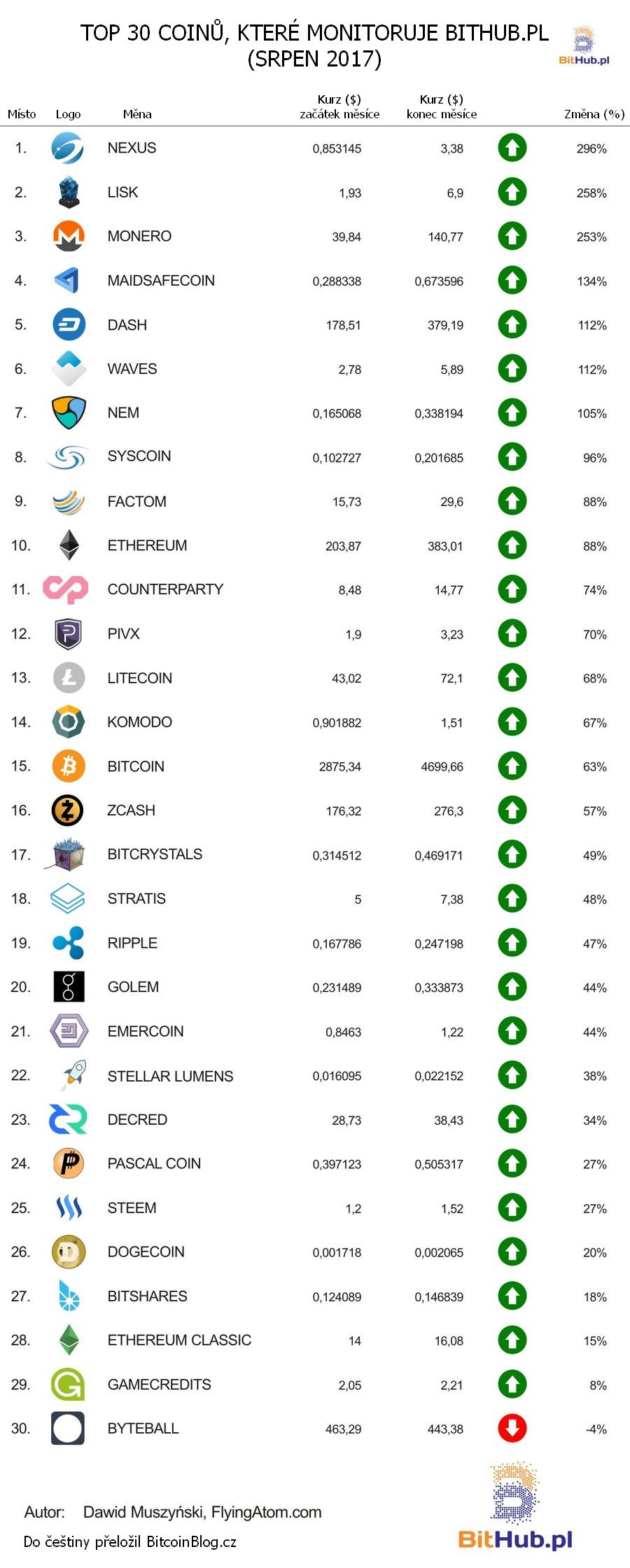 Tabulka: Top 30 coinů, které monitoruje BitHub.pl (srpen 2017)