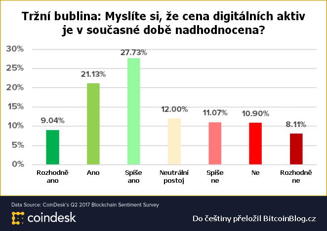Výsledek průzkumu veřejného mínění na téma Tržní bublina: Myslíte si, že cena digitálních aktiv je v současné době nadhodnocena?