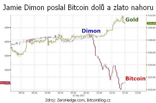 XY bodový graf ceny zlata a Bitcoinu po varování Jamieho Dimona