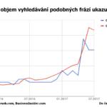 SEMrush: Mezi cenou Bitcoinu a jeho vyhledáváním na Googlu je 91% korelace