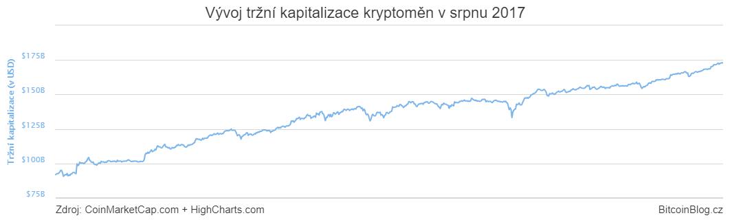 XY bodový graf: Vývoj tržní kapitalizace kryptoměn v srpnu 2017
