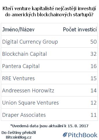 Žebříček: Kteří venture kapitalisté nejčasteji investují do amerických blockchainových startupů?