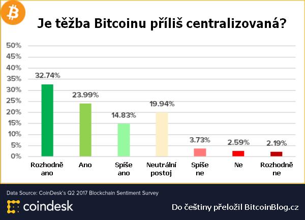 e73beb2ea97 Skoro 72 procent dotazovaných si myslí