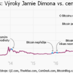 Graf: Cena Bitcoinu vs. Jamie Dimon