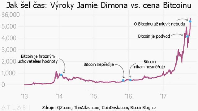Cenový graf ukazuje, jak šel čas: Výroky Jamieho Dimona versus cena Bitcoinu