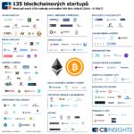 Infografika CB Insights kategorizuje 135 startupů z oblasti Blockchainu