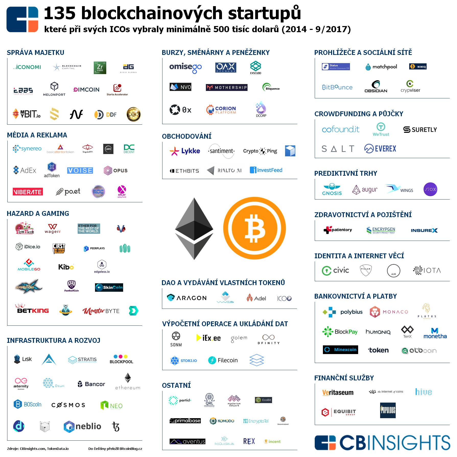 Infografika zobrazuje 135 blockchainových startupů, které při svých ICOs vybraly minimálně 500 tisíc dolarů (od roku 2014 do září 2017)