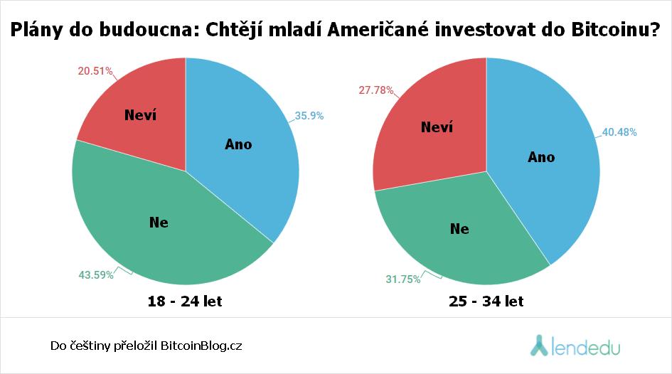 Koláčový graf ukazuje odhaluje do budoucna: Chtějí mladí Američané investovat do Bitcoinu?