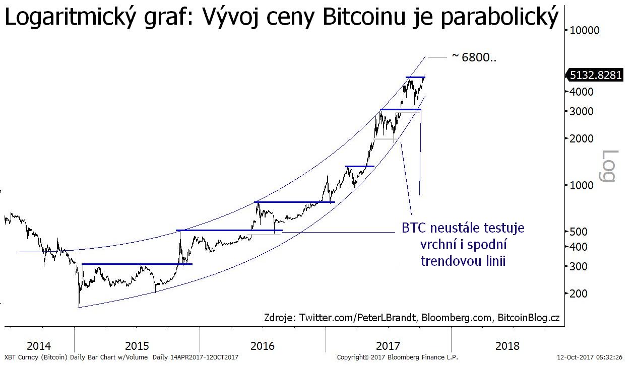 Logaritmický graf ukazuje, že vývoj ceny Bitcoinu je parabolický